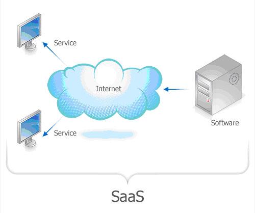 Техническая реализация системы работы аренды 1с онлайн через дата-центр